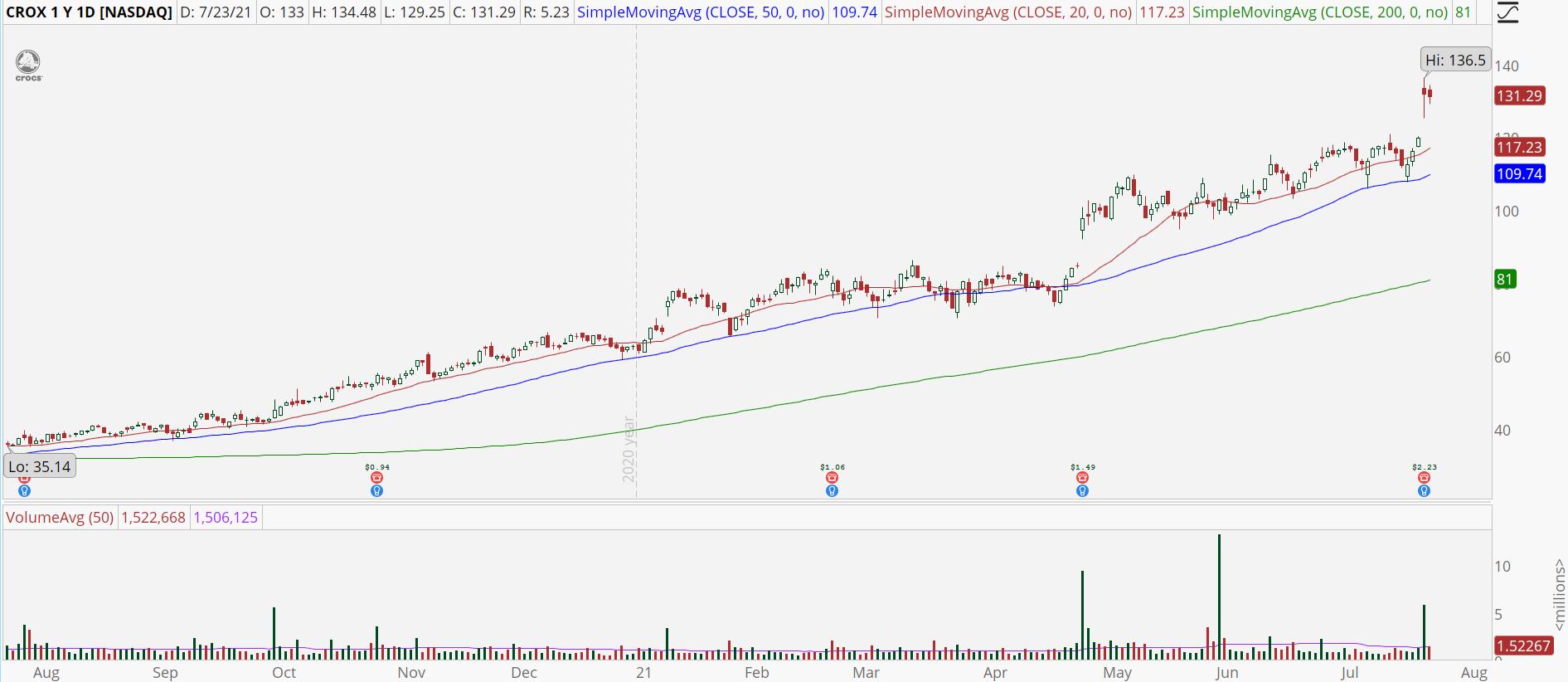Crocs Inc (CROX) stock chart with powerful earnings gap.