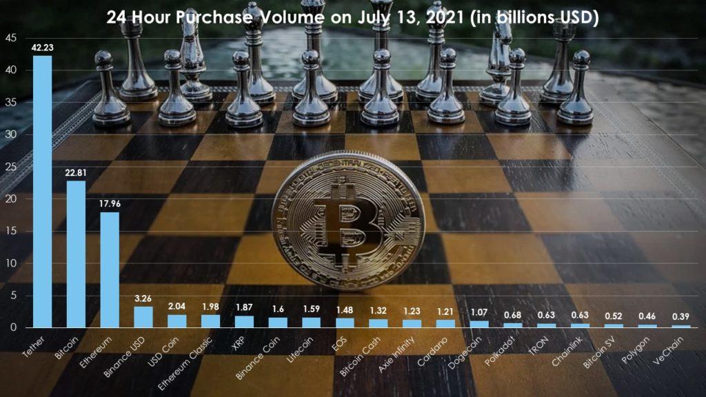 Crypto volume (top 20)