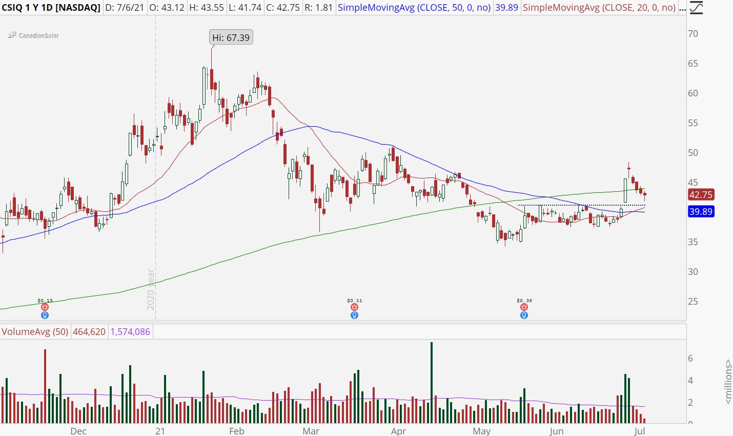 Canadian Solar (CSIQ) stock with bull retracement