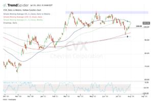 Top stock trades for CVX