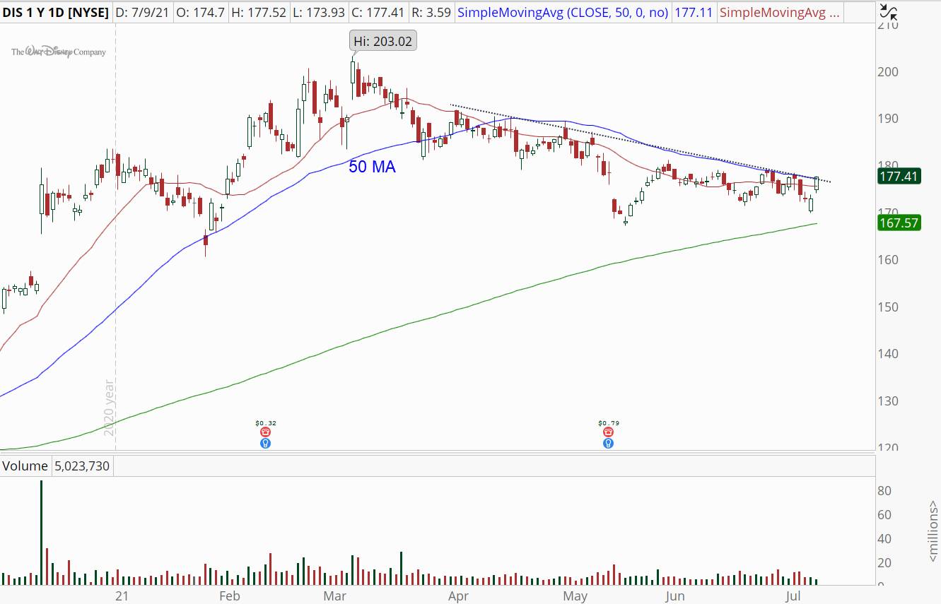 Disney (DIS) stock with imminent bullish breakout