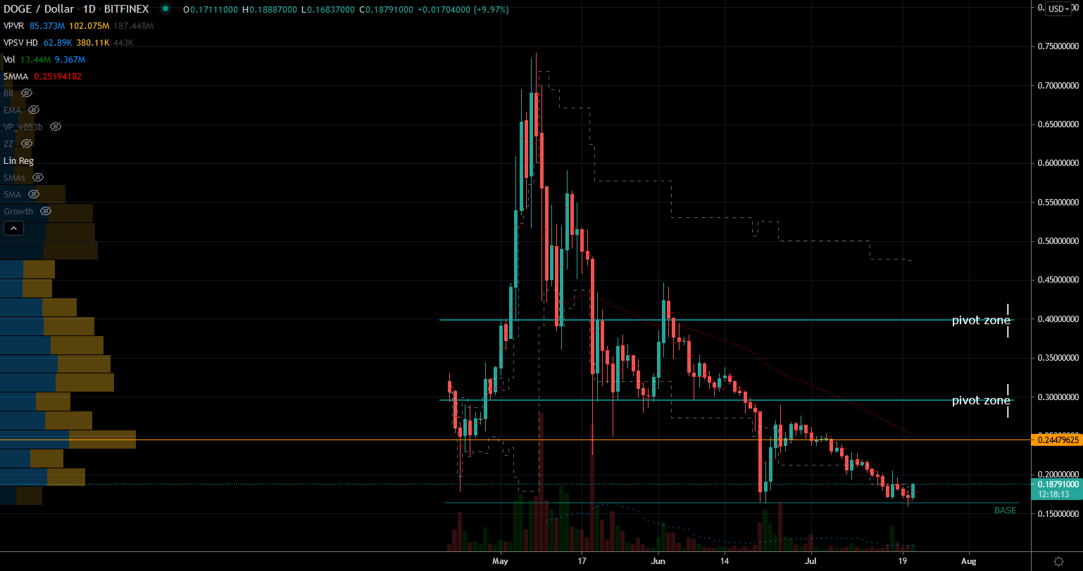Dogecoin (DOGE-USD) Stock Chart Showing Potential Base