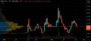 EV Stocks to Buy: Fisker (FSR) Stock Chart Showing Potential Base