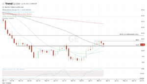 Top stock trades for GE