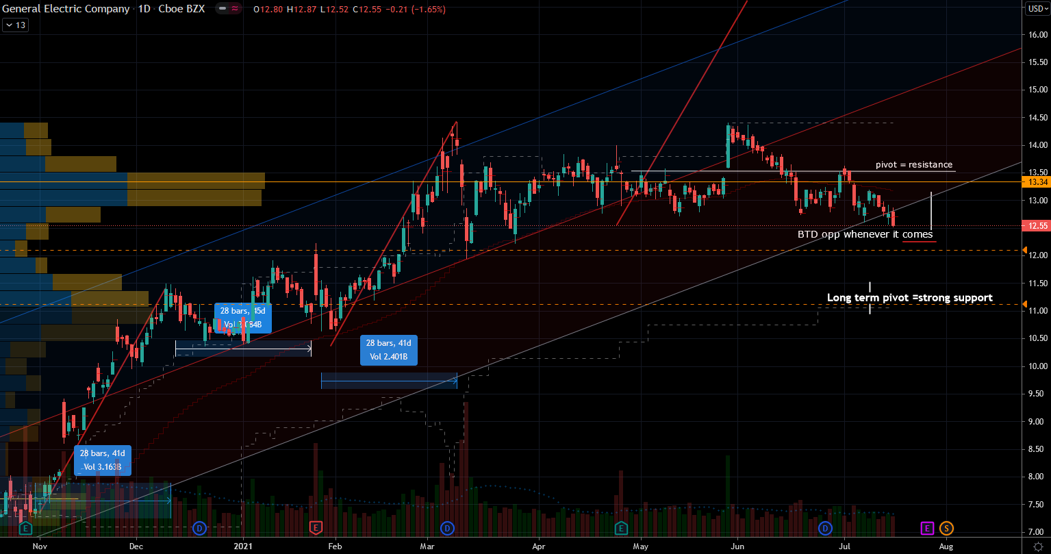 General Electric (GE) Stock Chart Showing Short Term Support and Resistance