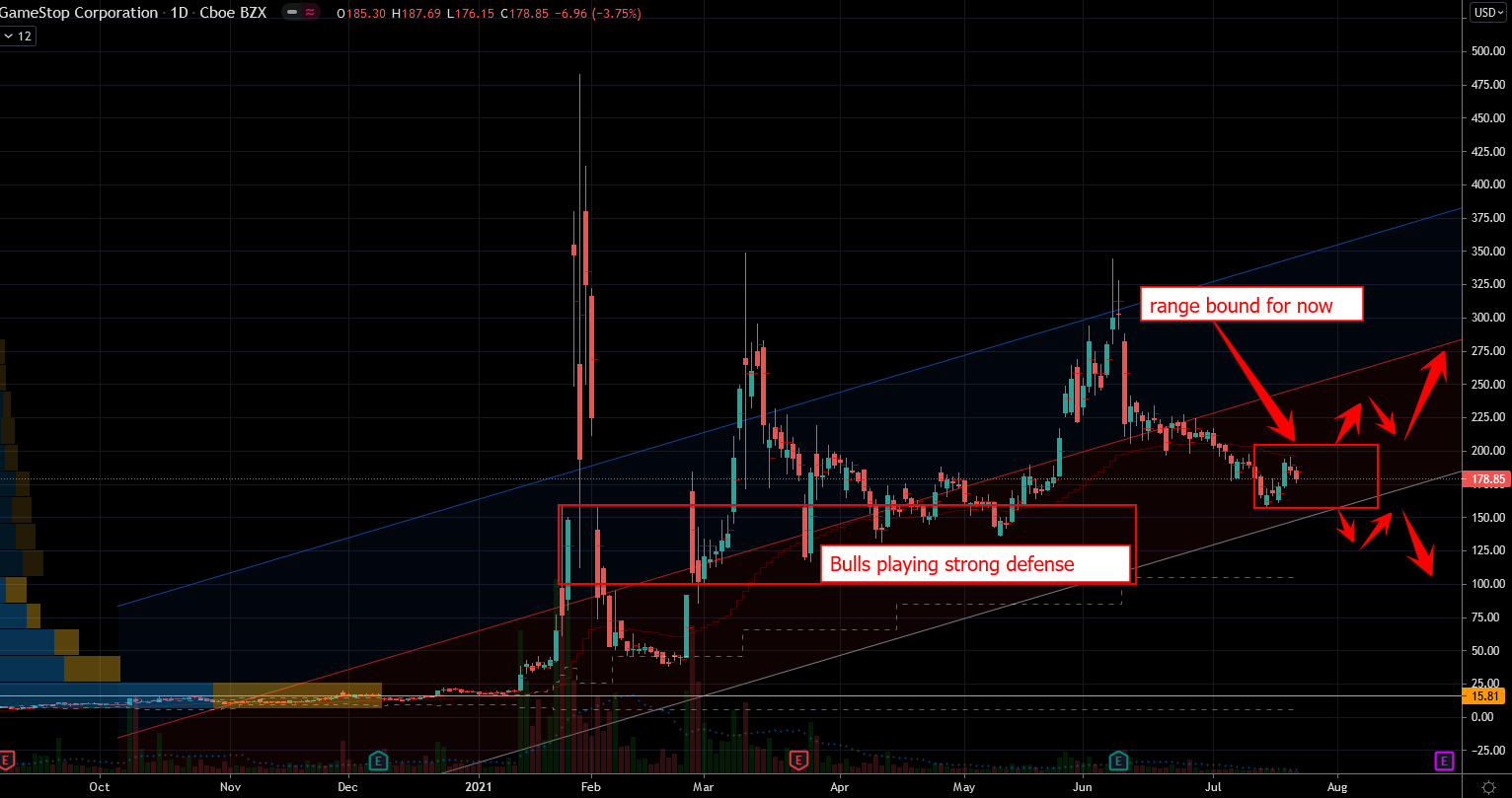 GameStop (GME) Stock Chart Showing Trading Range