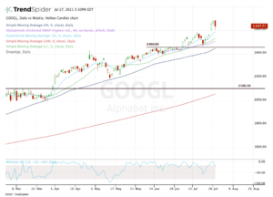 Top stock trades for GOOGL