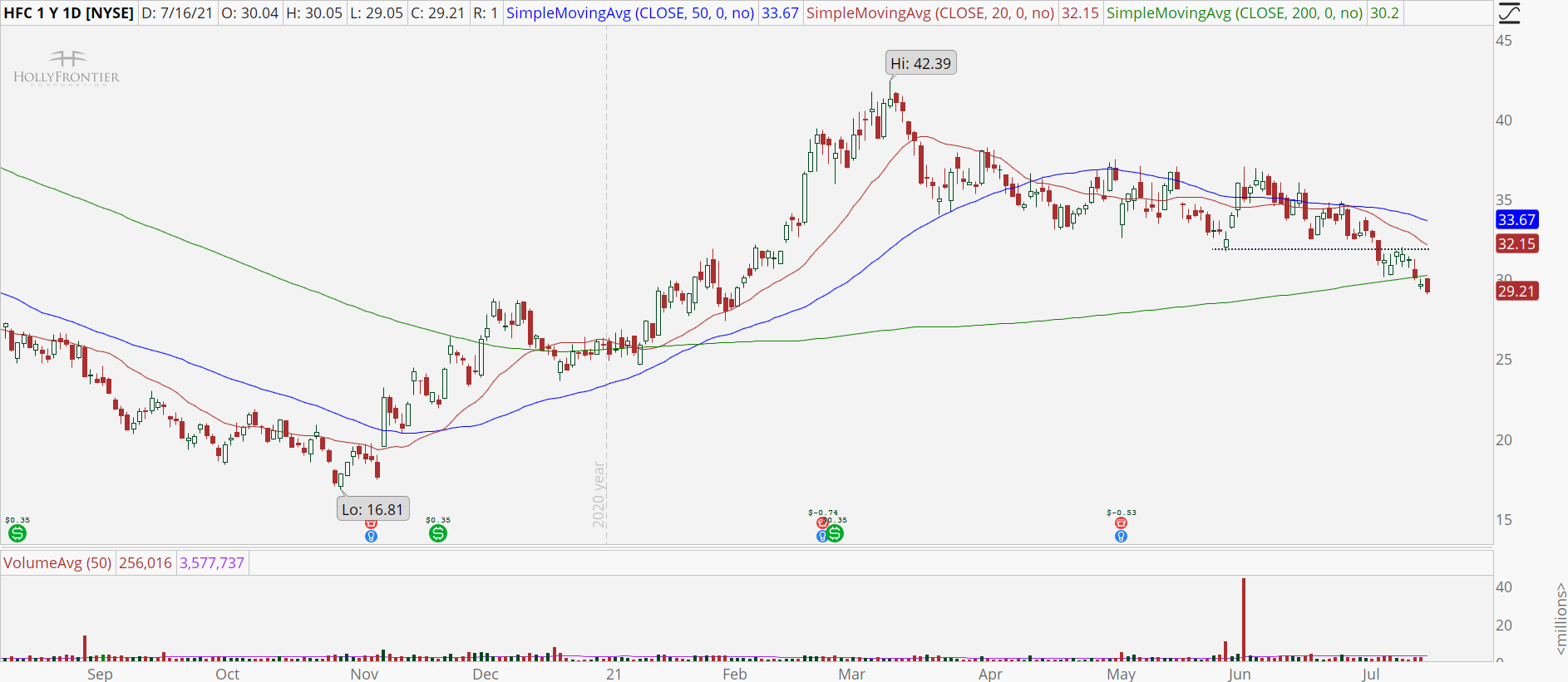 HollyFrontier Corp (HFC) stock chart with downtrend.