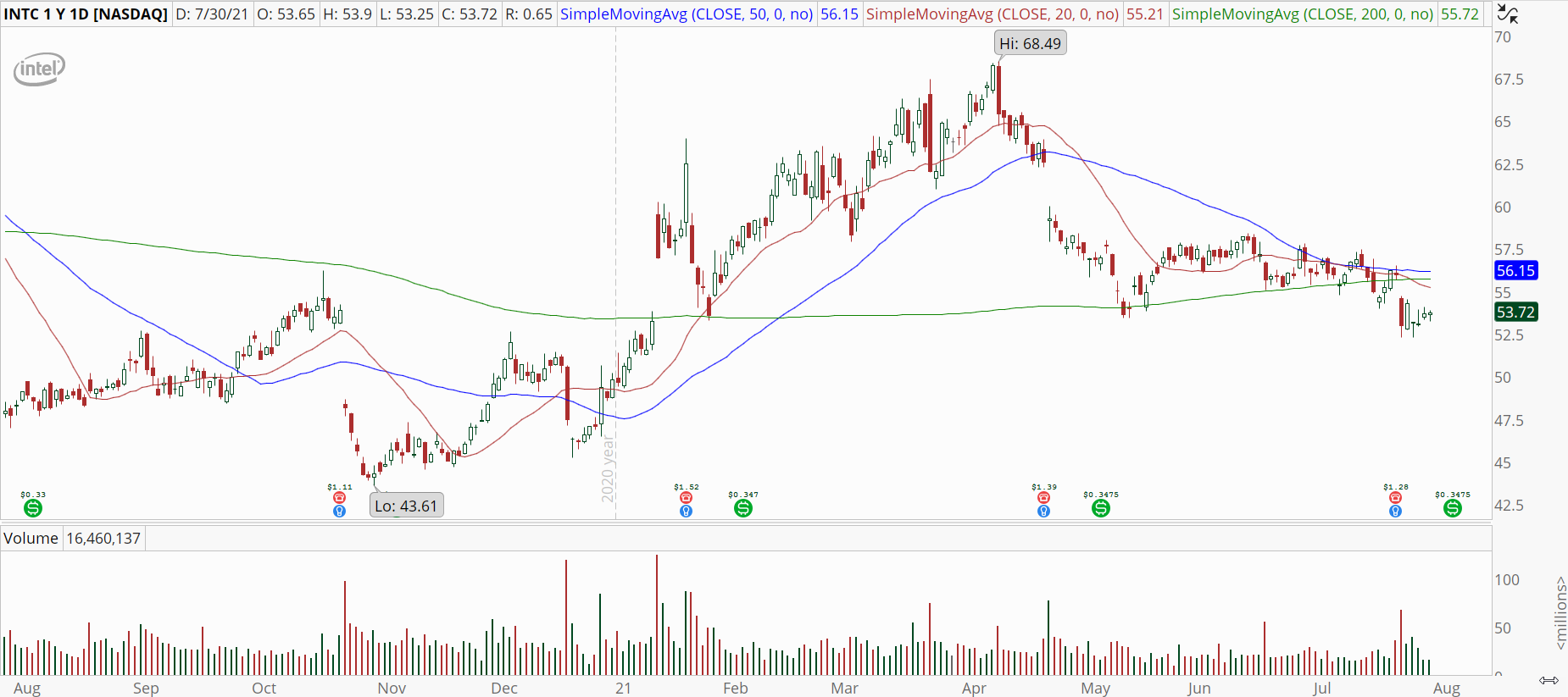 Intel (INTC) stock with daily downtrend.