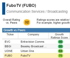 FUBO stock research