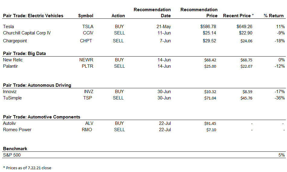 table detailing Joanna Makris' performance on EV stocks