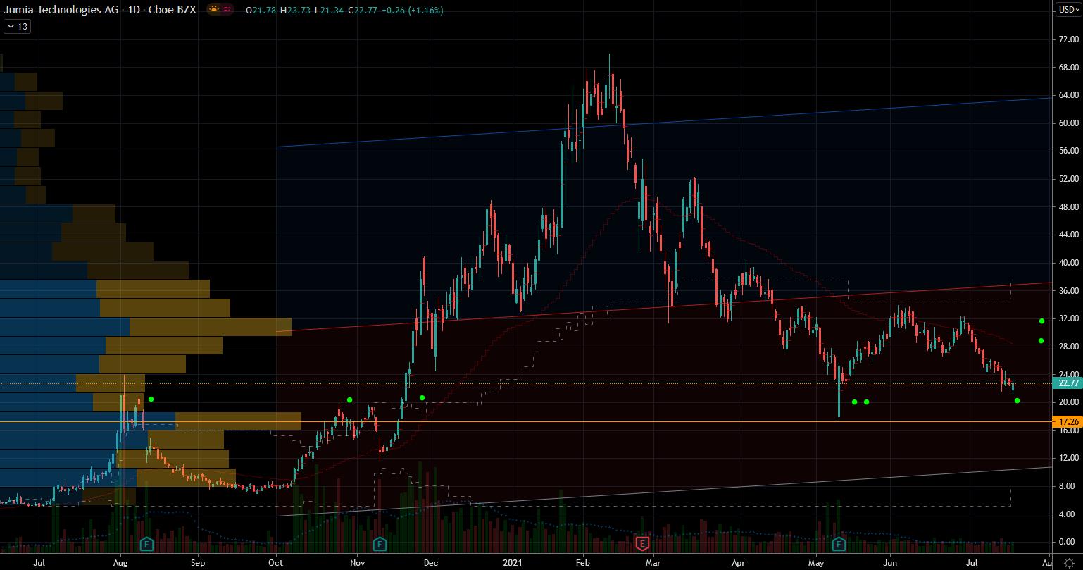 Jumia (JMIA) Stock Chart Showing Potential Base
