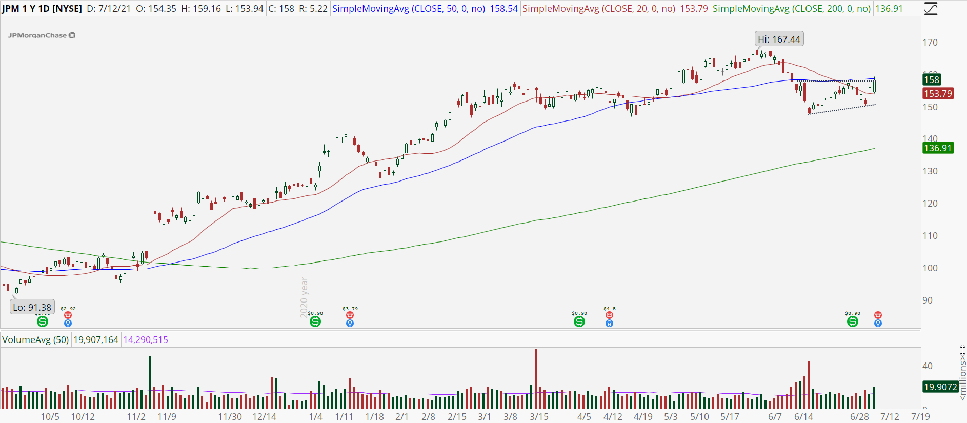 JPMorgan Chase (JPM) stock chart with ascending triangle breakout.