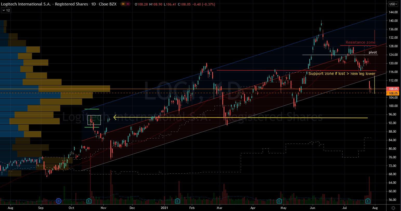 Stocks to Buy: Logitech (LOGI) Stock Chart Showing Potential Base