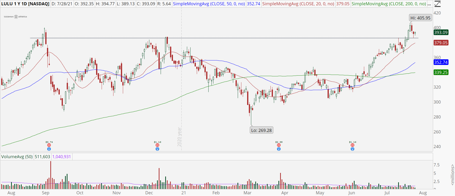Lululemon Athletica (LULU) stock chart with bull retracement