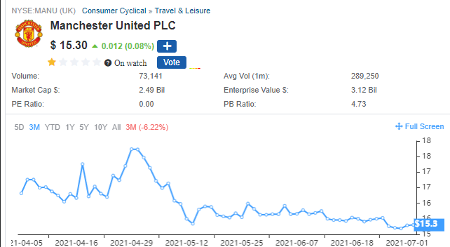 A chart showing the change in stock price of Manchester United (MANU) over the last 6 months through July 2021.