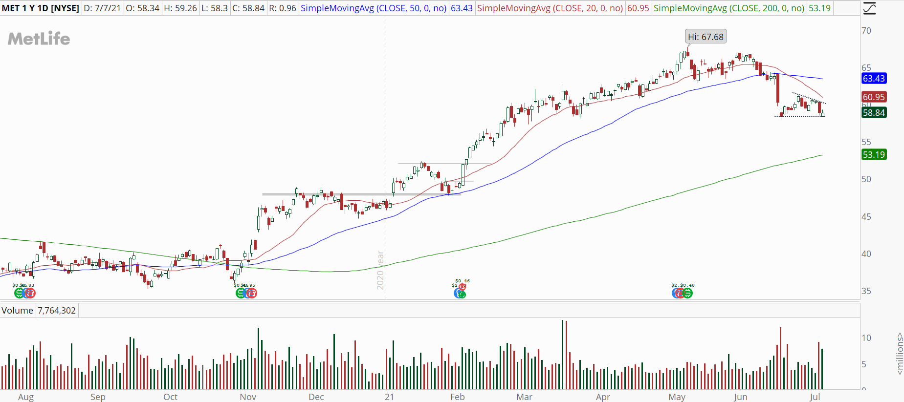 Metlife (MET) chart with downtrend