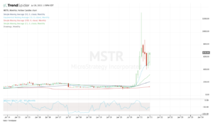 Monthly chart of MSTR stock