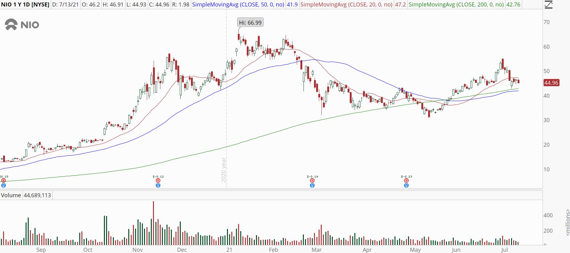 Nio (NIO) stock daily chart with bull retracement