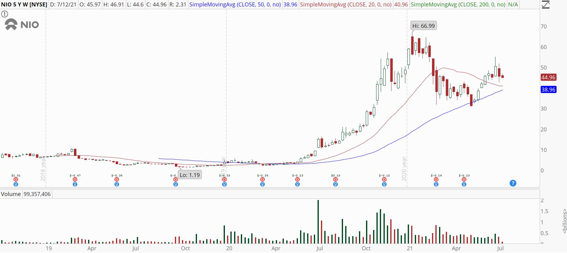 Nio (NIO) stock weekly chart with bullish trend reversal