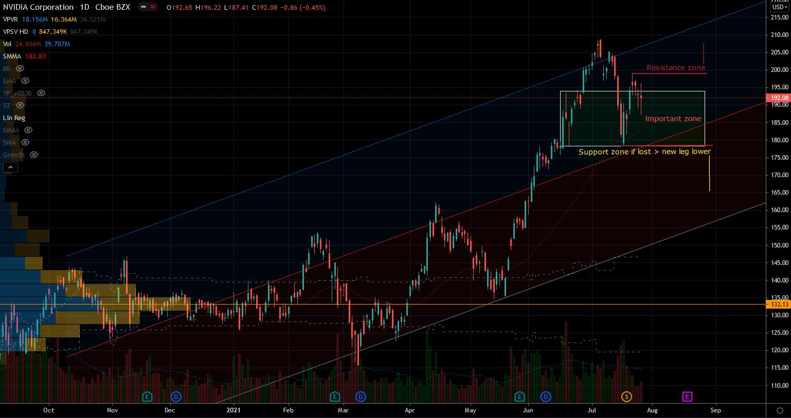 Nvidia (NVDA) Stock Chart Showing Vulnerabe Setup