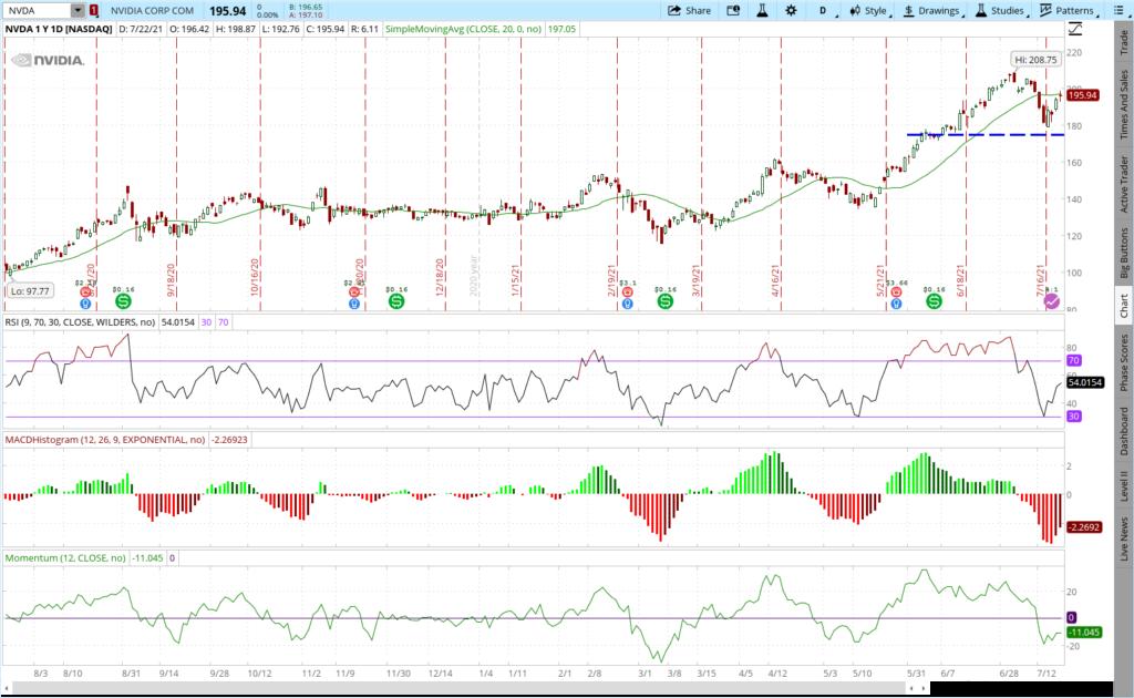 NVDA stock one year price chart