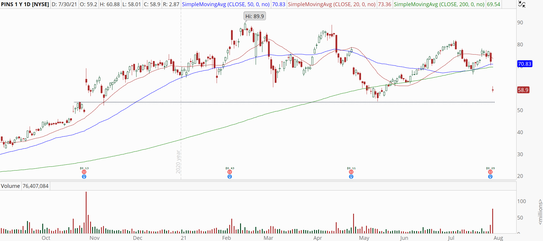 Pinterest (PINS) stock with large earnings gap.