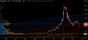 EV Stocks to Buy: Plug Power (PLUG) Stock Chart Showing Potential Base