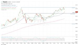 Top stock trades for PYPL