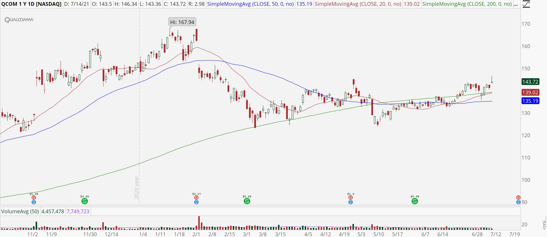 Qualcomm (QCOM) stock chart with bullish breakout