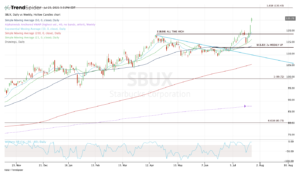 Top stock trades for SBUX