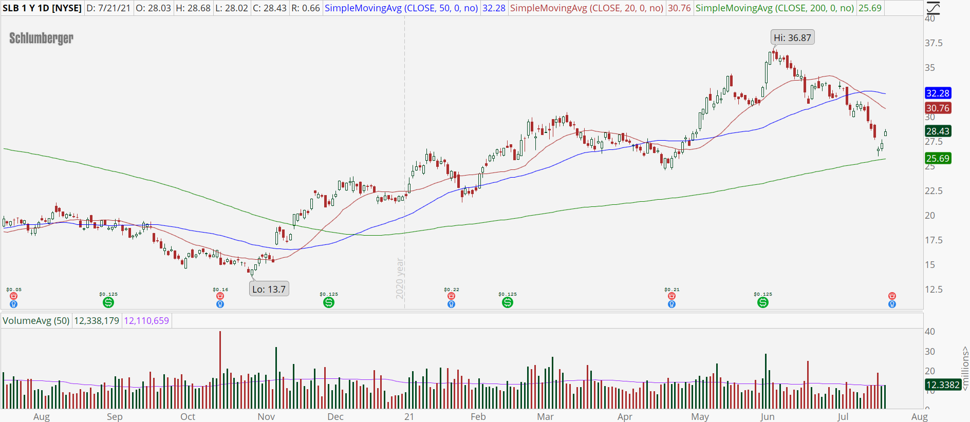 Schlumberger (SLB) stock chart with bear retracement pattern
