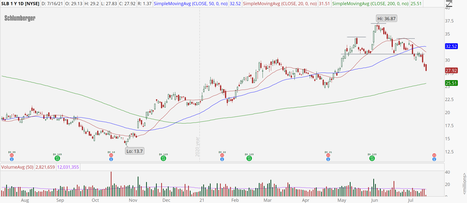 Schlumberger (SLB) stock with head-and-shoulders pattern.