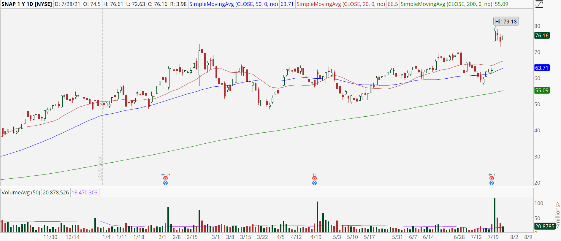 Snap Inc (SNAP) stock chart with bull flag