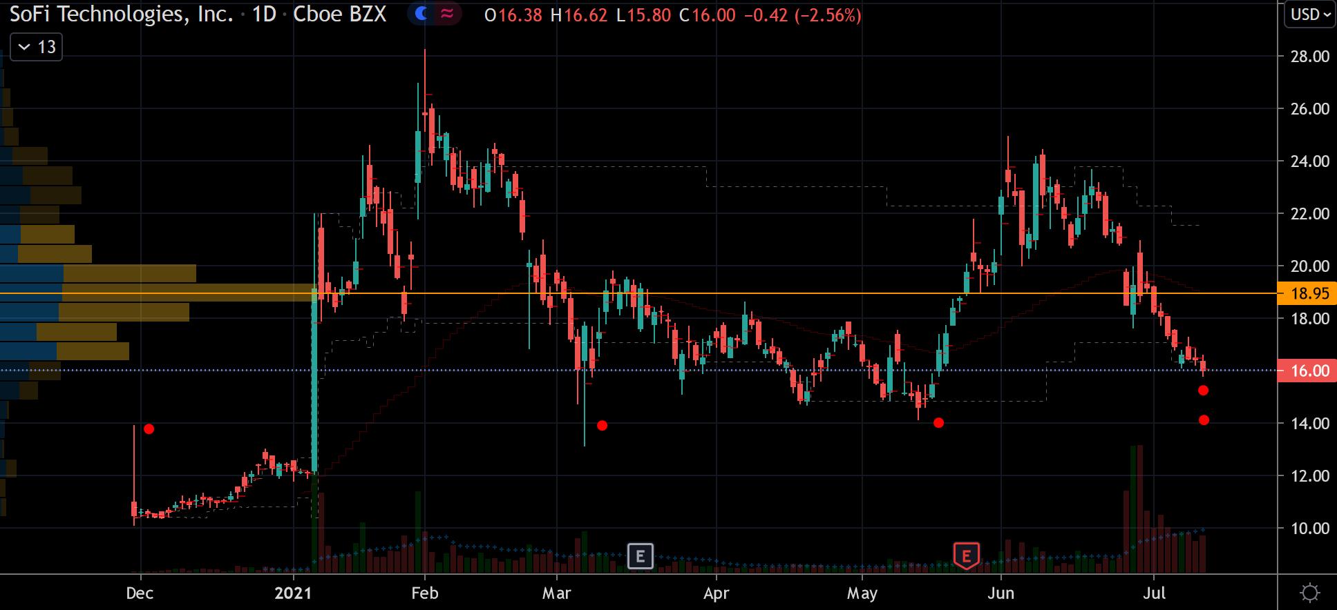 SOFI Stock Chart Showing Potential Base Below