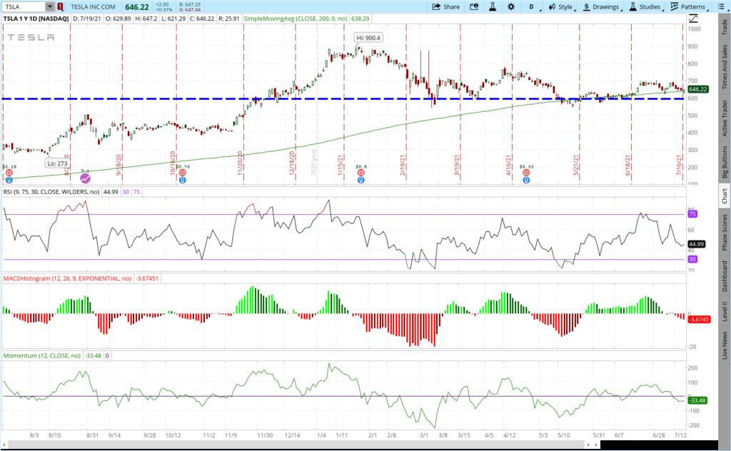 TSLA stock one year price chart