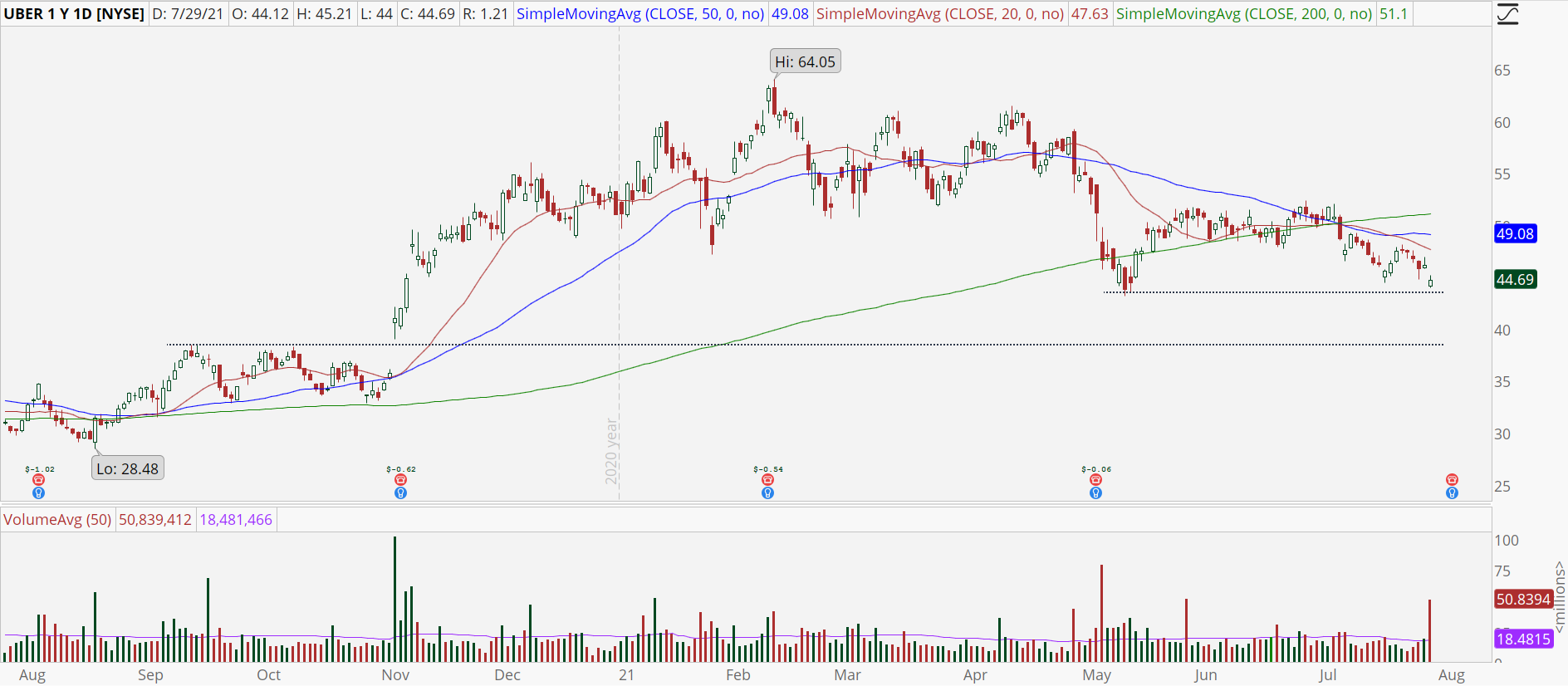 Uber (UBER) daily stock chart with downtrend