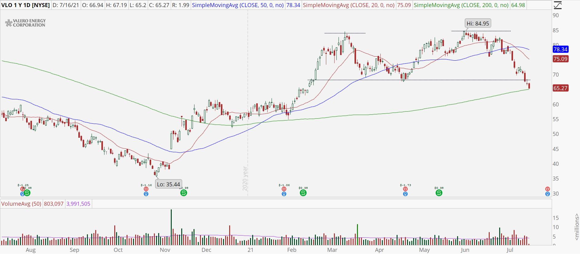 Valero (VLO) stock chart with double top