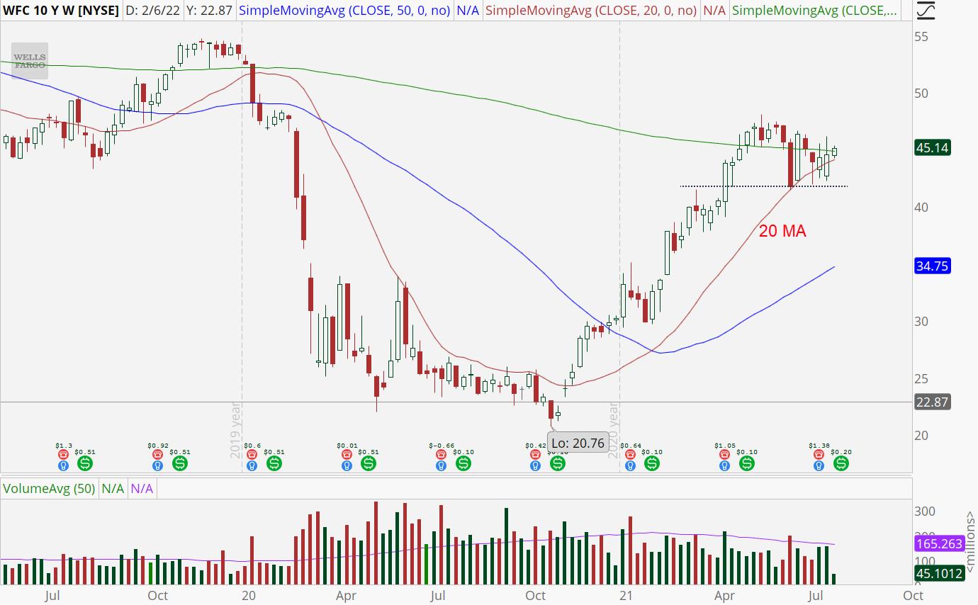 Wells Fargo (WFC) weekly stock chart with sideways range.