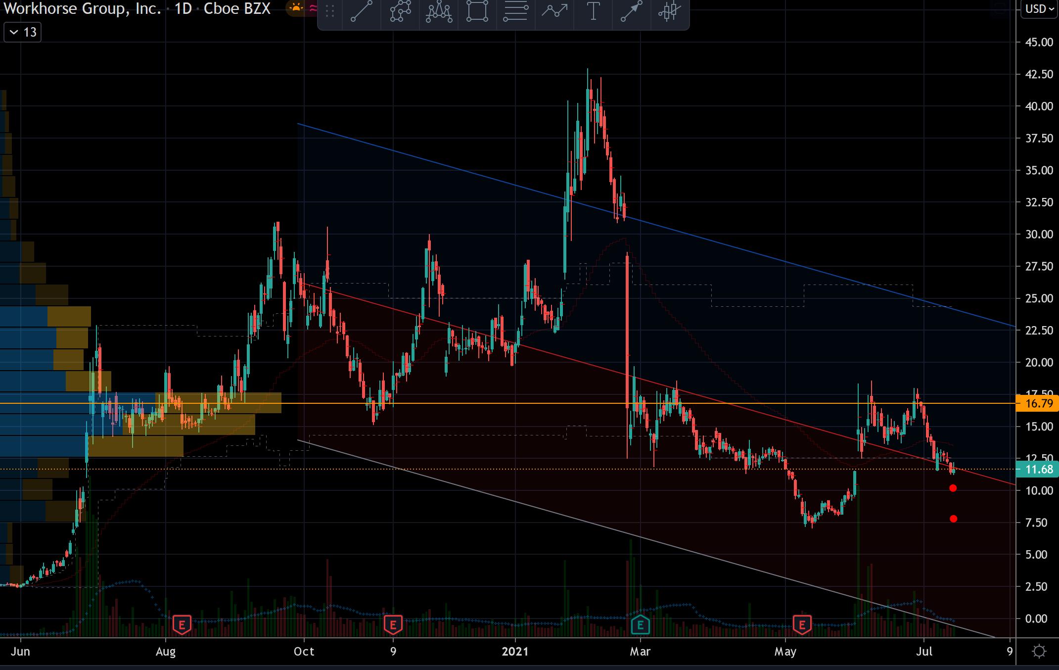 Workhorse (WKHS) Stock Chart Showing Trading Range