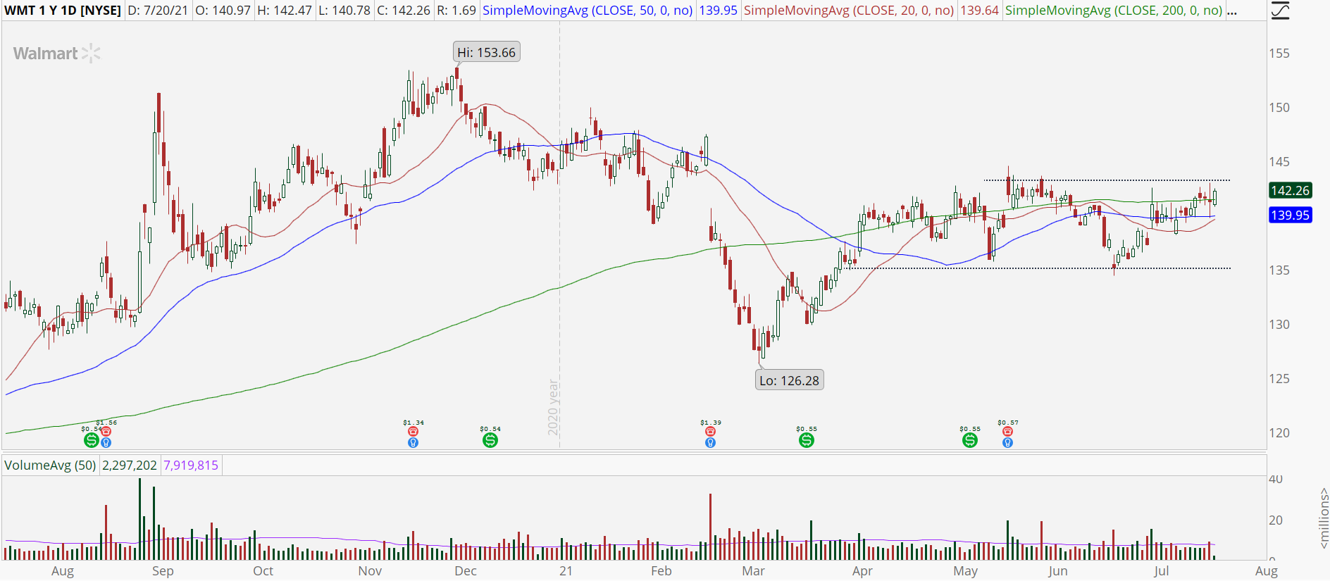 Walmart (WMT) daily stock chart with trading range