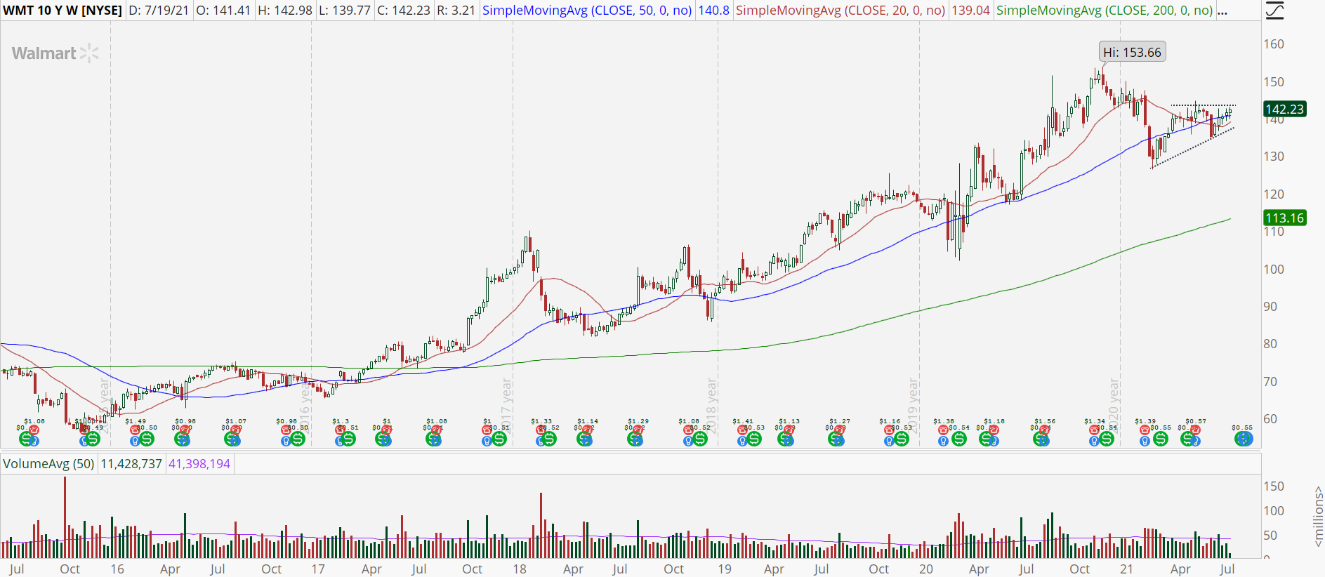 Walmart (WMT) stock weekly chart with looming breakout
