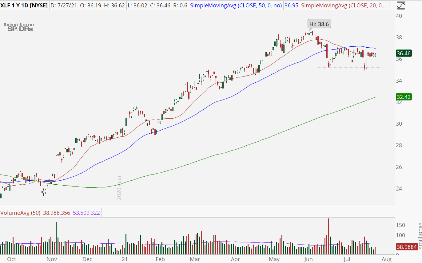 Financial Sector (XLF) price chart with pausing pattern.
