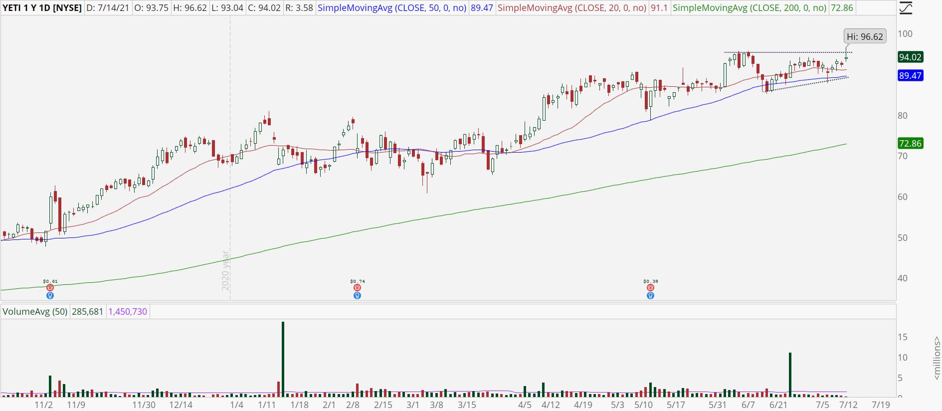 Yeti (YETI) stock chart with bullish breakout