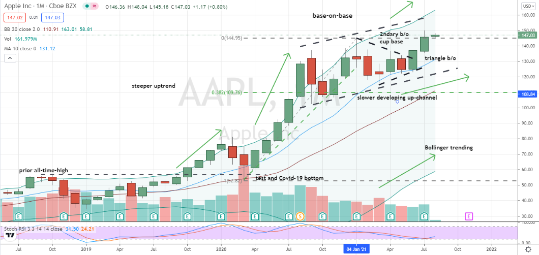 Apple (AAPL) monthly pullback into cup support