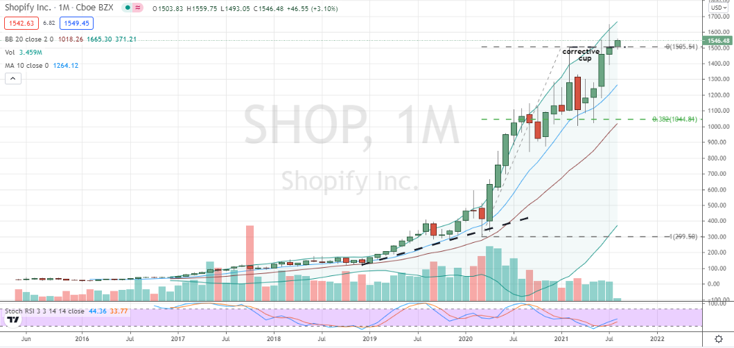 Shopify (SHOP) pullback following earnings offers well-supported challenge of monthly cup support