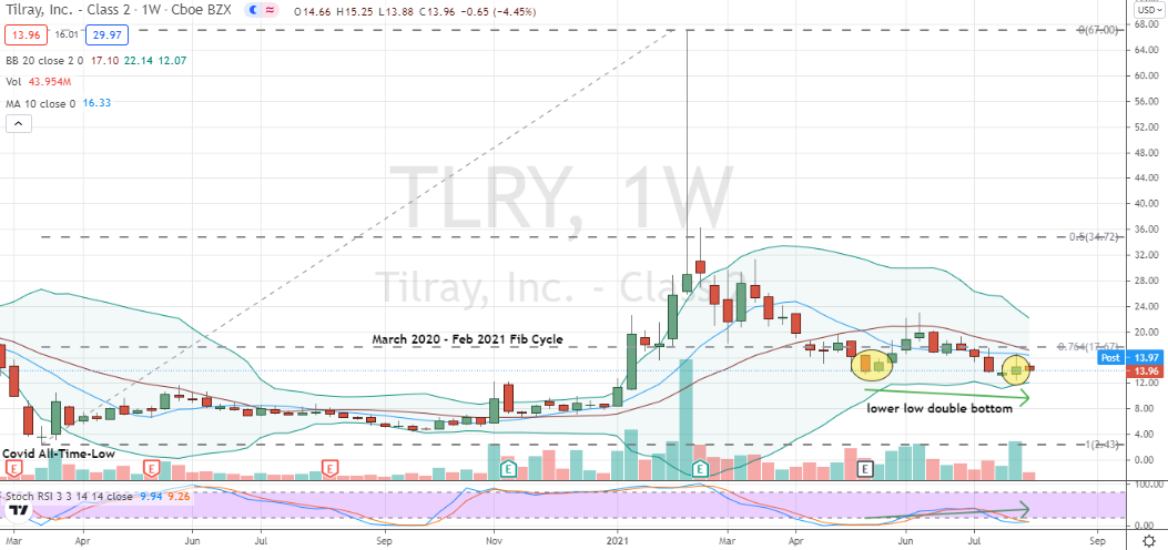 Tilray (TLRY) promising weekly double bottom to buy following earnings