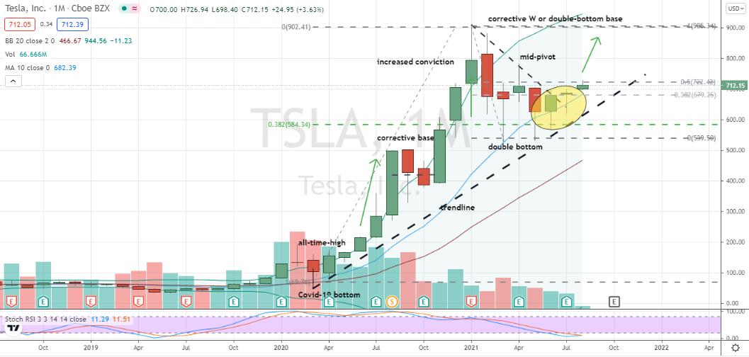 Tesla (TSLA) monthly hammer and trendline breakout