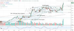 Advanced Micro Devices (AMD) massive head and shoulders breakout to buy on continued momentum