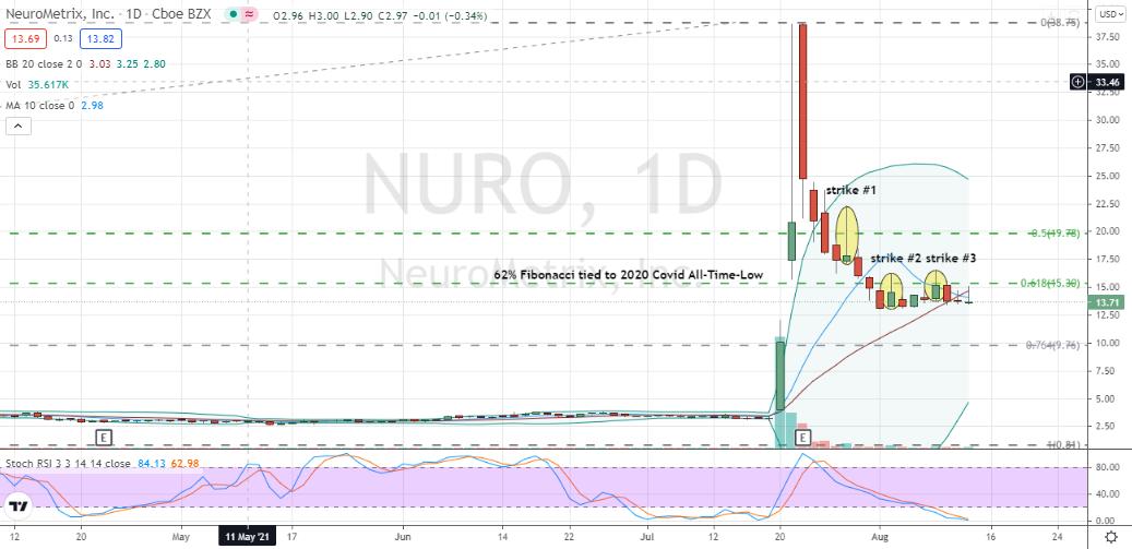 NeuroMetrix (NURO) steep and classic Reddit pullback warning of more pain ahead